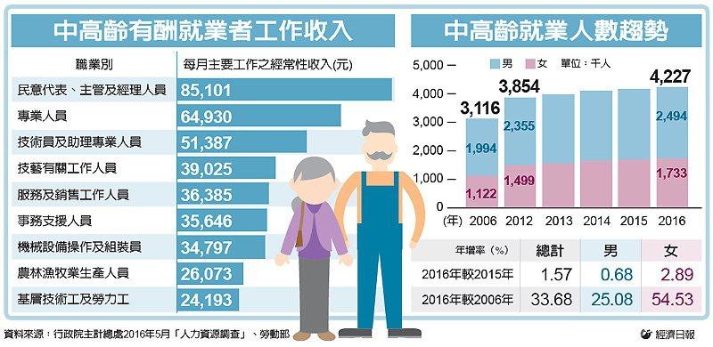 中高齡有酬就業者工作收入、中高齡就業人數趨勢 圖/經濟日報提供