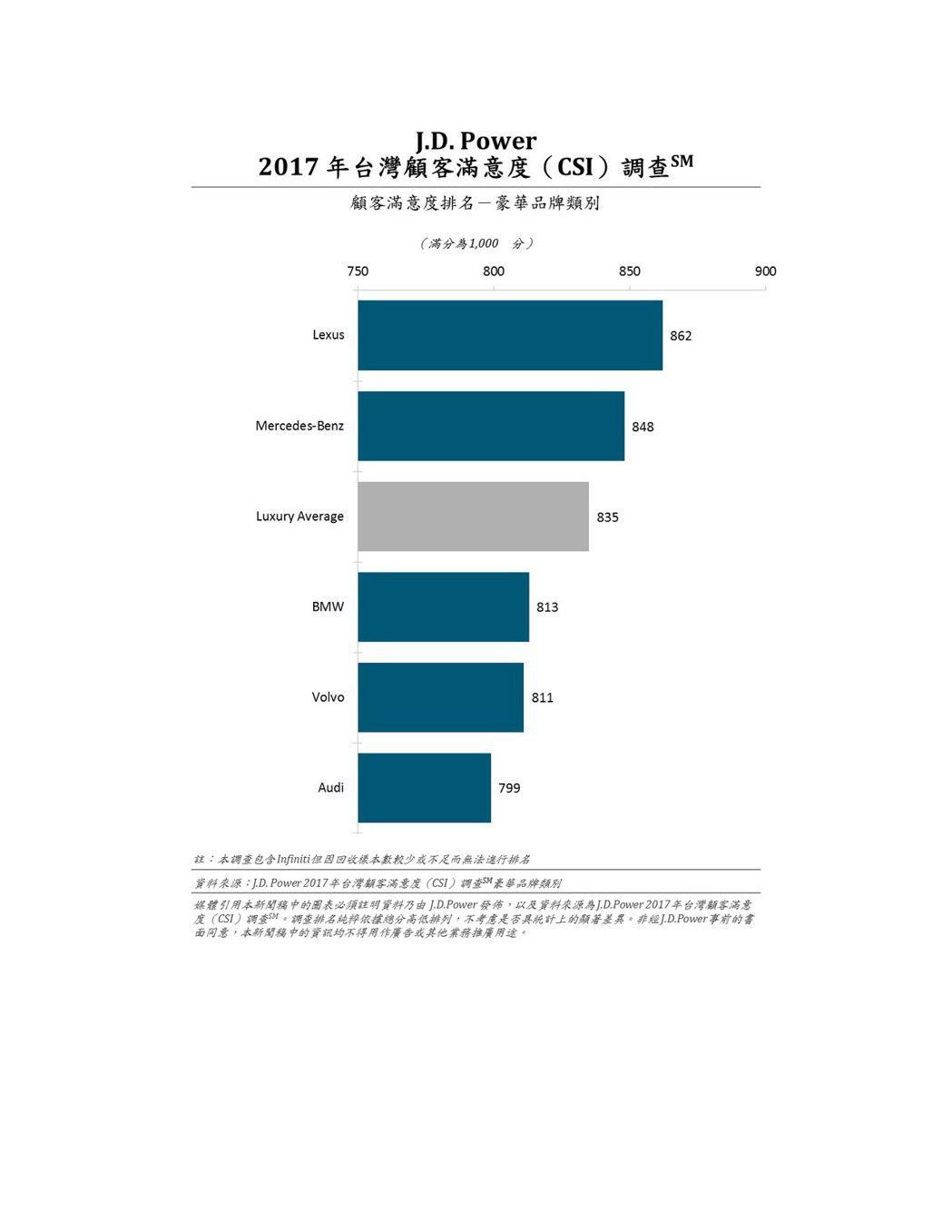 2017 年台灣顧客滿意度(CSI)調查_顧客滿意度排名-豪華品牌類別 圖/J....