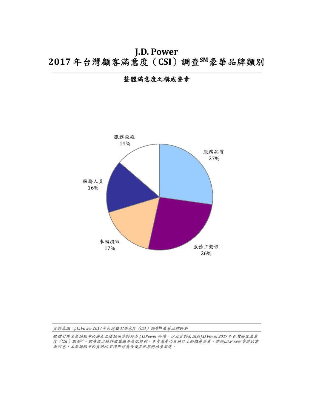 2017 年台灣顧客滿意度(CSI)調查_整體滿意度之構成要素 - 豪華品牌類別...