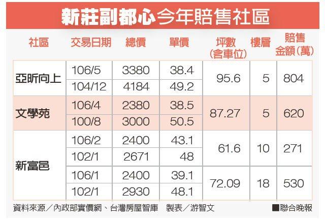 新莊副都心今年賠售社區資料來源/內政部實價網、台灣房屋智庫 製表/游智文