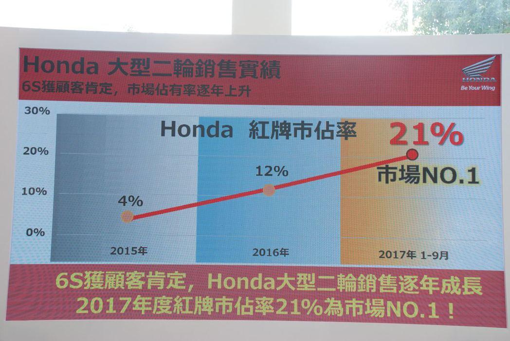 Honda紅牌的市佔率逐年攀高。記者林昱丞/攝影