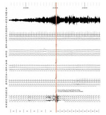 ▲2014/15年巴伐利亞廣播交響樂團樂季手冊