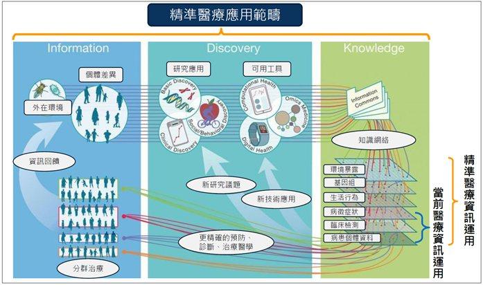圖1. 精準醫療之運作方式 (圖片來源:蔡孟男之「精準醫療技術佈局與未來發展」簡...
