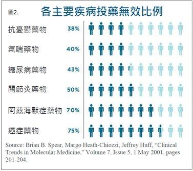 圖2.各主要疾病投藥無效的比例