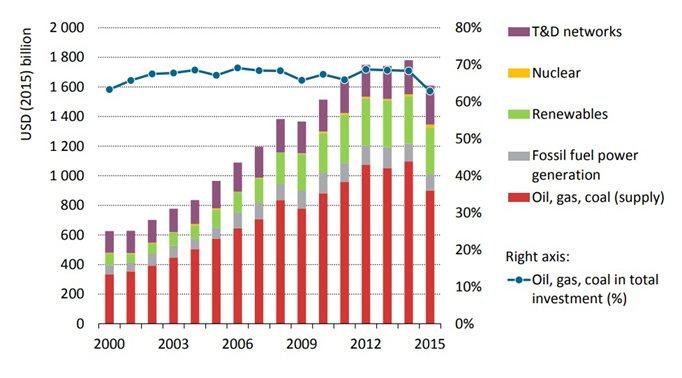 圖2:2000~2015年全球能源投資結構變化 (資料來源:IEA)