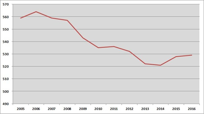 圖3:2005~2016年台灣電力排放係數變化 (資料來源:經濟部能源局)
