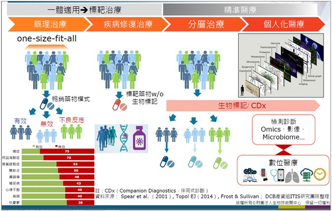 圖1. 醫療模式典範轉移 (圖片來源:生物技術開發中心資深產業分析師賴瓊雅簡報資...