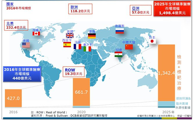 圖2. 精準藥物治療占精準醫療主要市場份額 (圖片來源:生物技術開發中心資深產業...