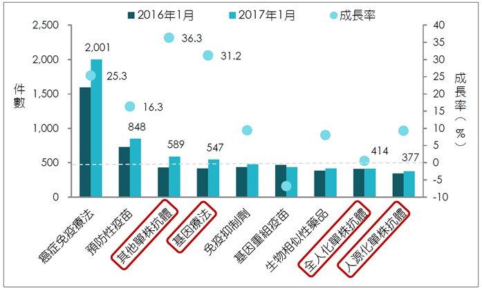 圖5. 新藥研發前10大治療技術類別件數及成長率 (圖片來源:生物技術開發中心資...