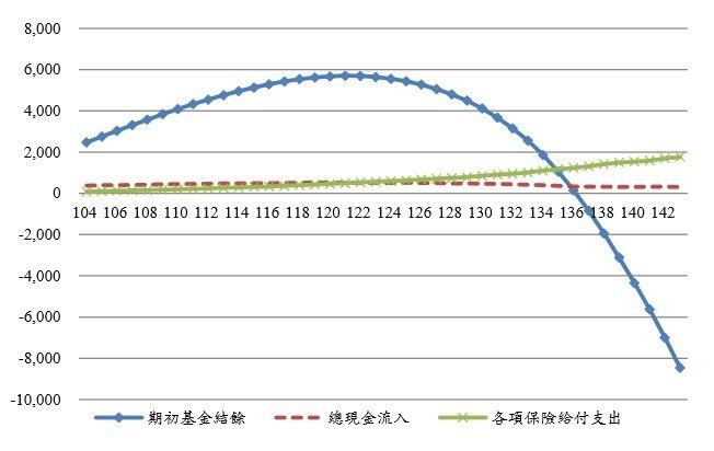 圖1:國民年金最佳估計之現金流量分析(單位:億元) (資料來源:http://w...