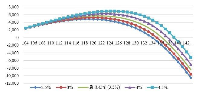 圖2:國民年金不同投資報酬率對基金餘額的影響(單位:億元) (資料來源:http...