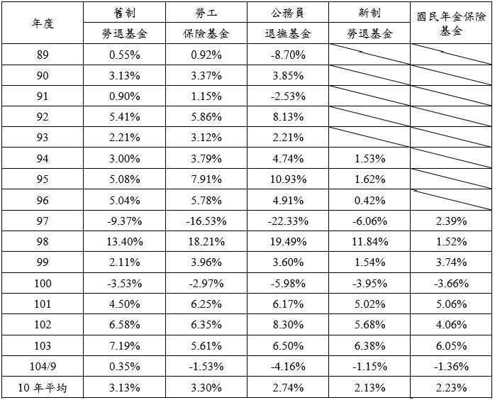表1:台灣退休基金與國民年金報酬率比較表 (資料來源:作者提供)