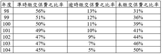表2:國民年金歷年保費收繳率 (資料來源:http://www.bli.gov....