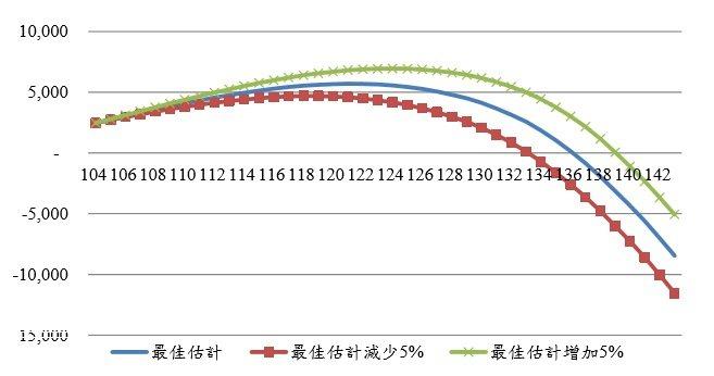 圖3:不同繳費率對國民年金餘額影響(單位:億元) (資料來源:http://ww...