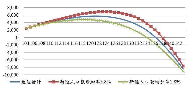 圖4:不同新進人口趨勢對國民年金餘額影響(單位:億元) (資料來源:http:/...