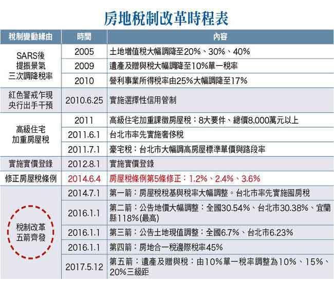 房地稅制改革時程表