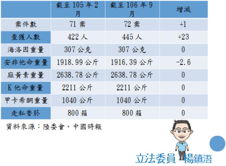 兩岸共打緝毒案件統計。圖/楊鎮浯辦公室提供