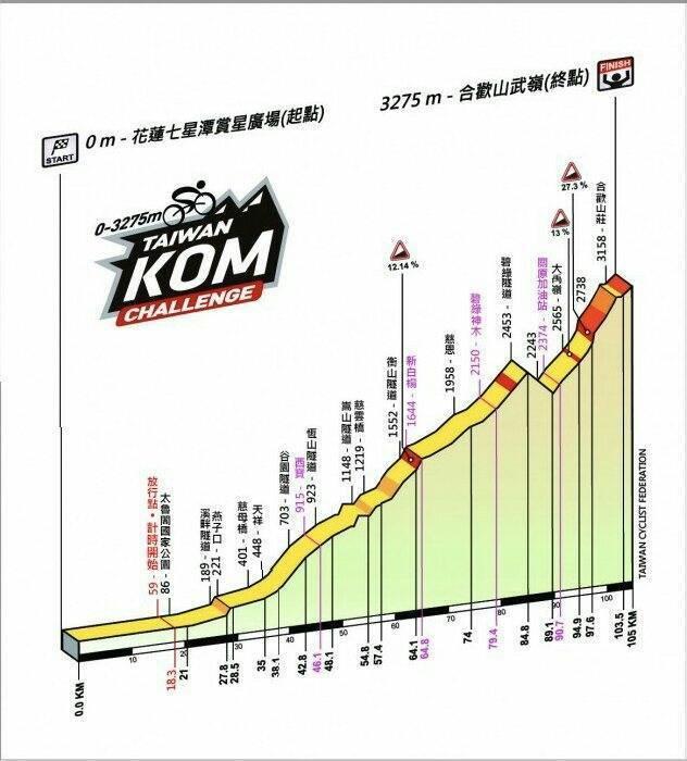 台灣自行車登山王挑戰,將從海拔0公尺的花蓮七星潭海岸,穿越太魯閣峽谷,直達327...