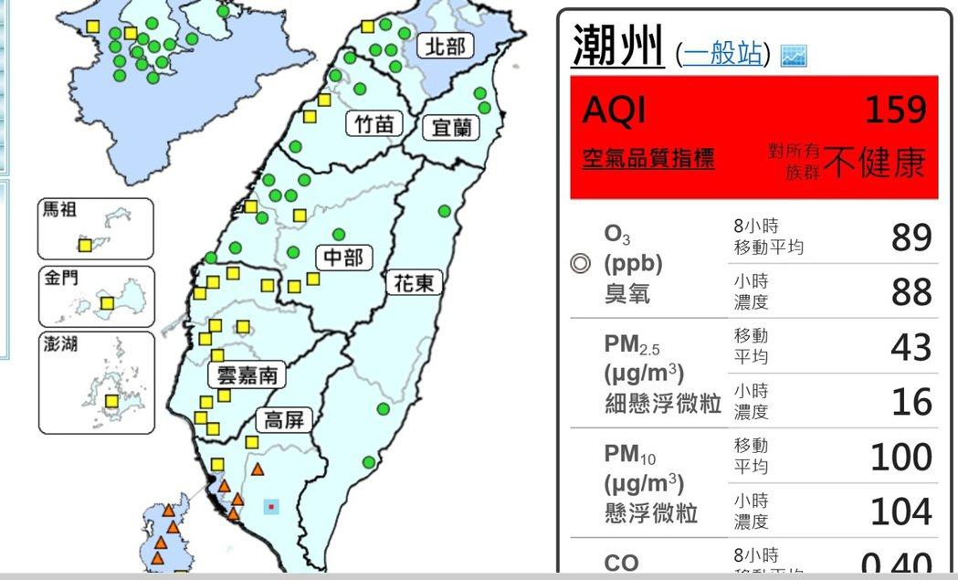 屏東縣潮州地區的空氣品質指標今天傍晚出現紅色警戒。記者翁禎霞/翻攝