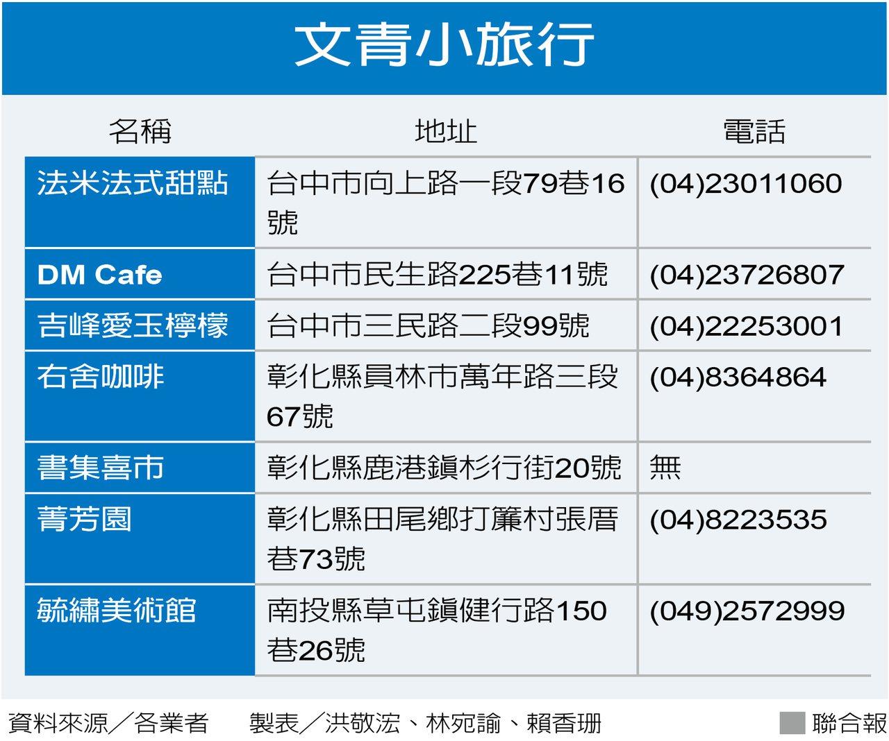 吃喝玩樂中台灣/逛巷弄 尋幽喝咖啡 旅遊好文青