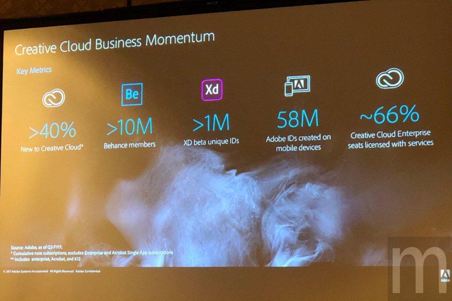 目前Creative Cloud新訂閱用戶成長率超過40%,Behance作品社...