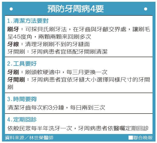 預防牙周病4要資料來源/林世榮醫師