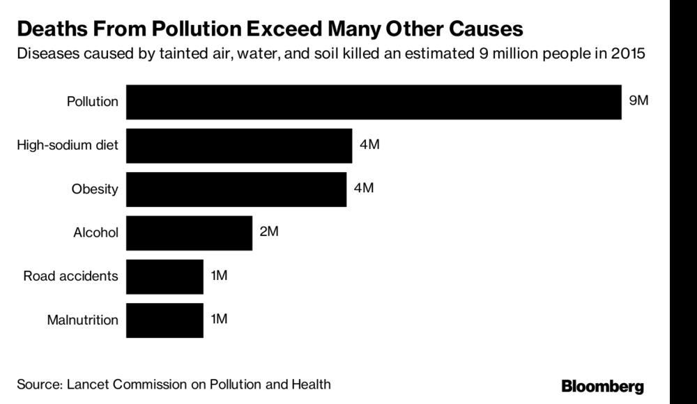 汙染致死人數最高,其次是高多鈉飲食和過重。(彭博資訊)