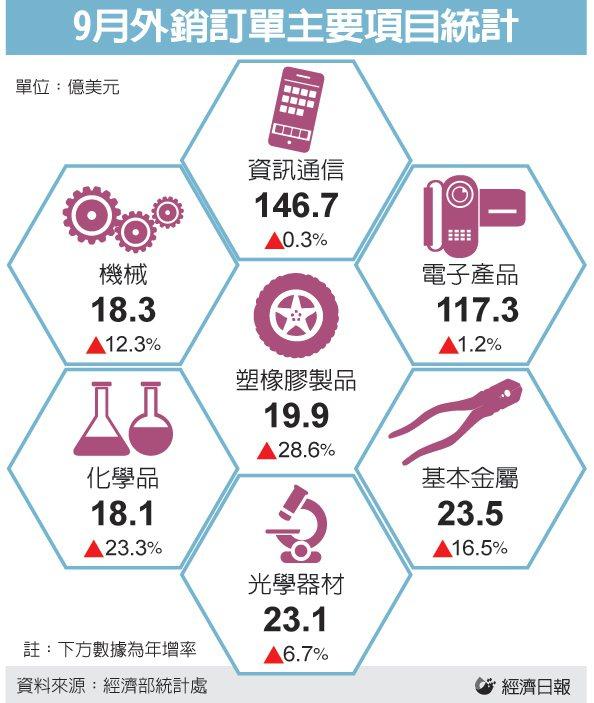 圖表/經濟日報提供