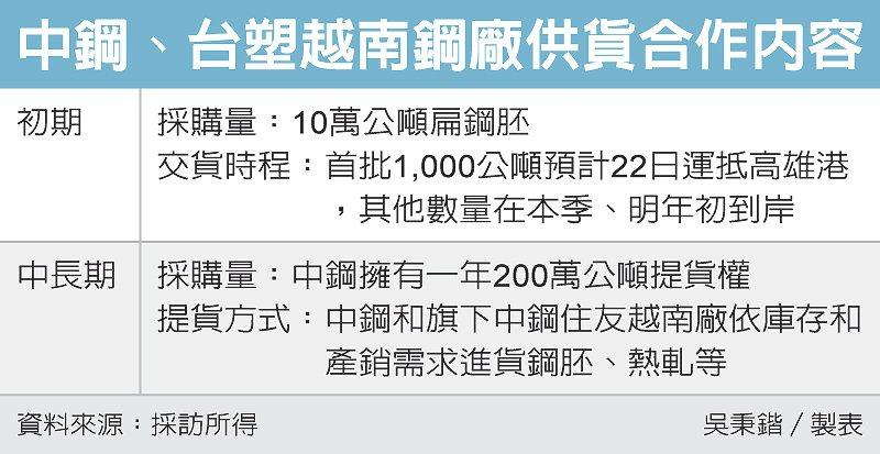 中鋼、台塑越南鋼廠供貨合作內容 圖/經濟日報提供