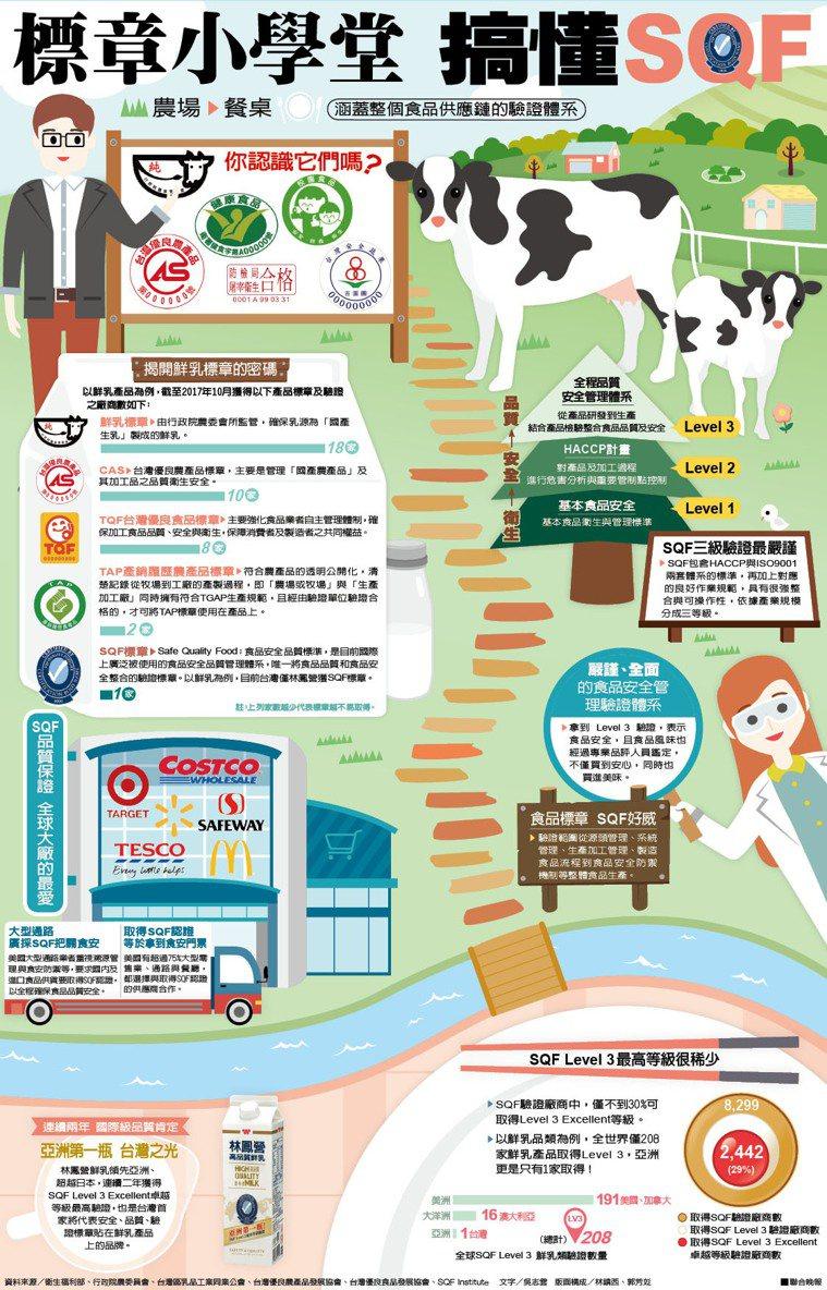 標章小學堂 搞懂SQF資料來源/衛生福利部、行政院農委員會、台灣區乳品工業同...