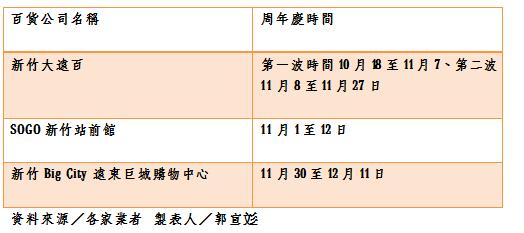 新竹各家百貨周年慶時間表。製表人/郭宣彣