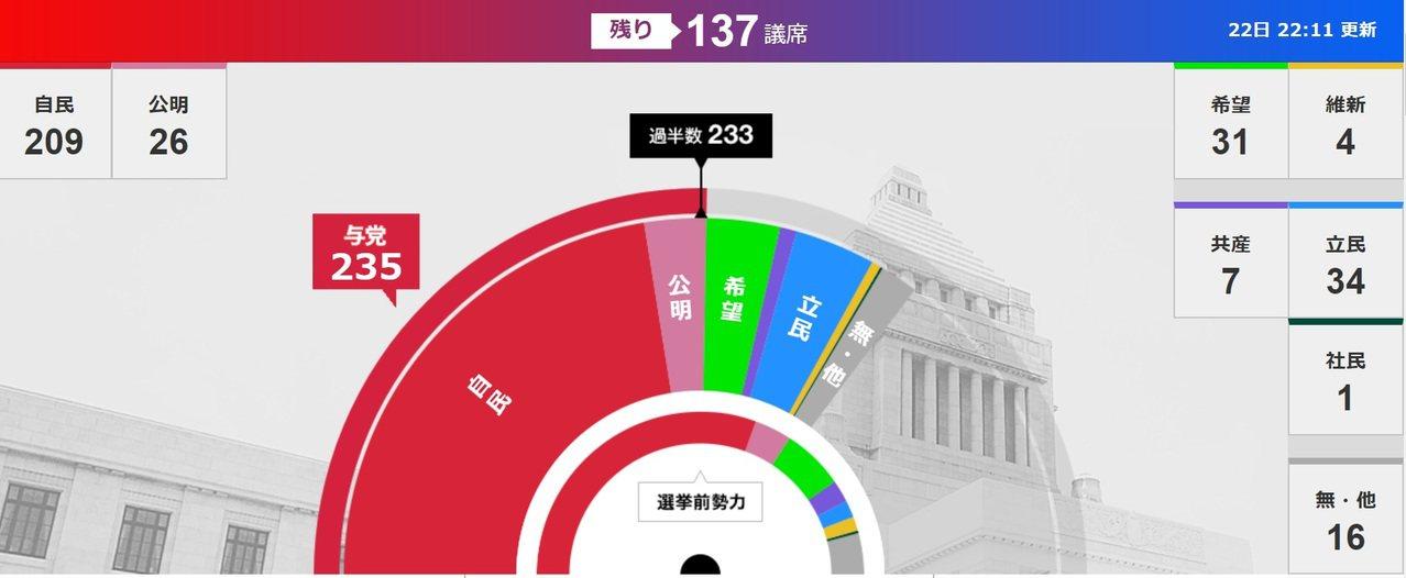 日本放送協會NHK的即時開票結果,自民黨與公明黨的聯合政權在剛剛已經跨過過半、2...
