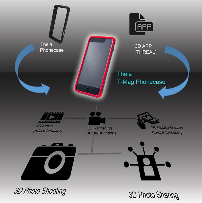 將T-Mag加裝於手機並下載免費app THREAL,即可立即體驗3D拍照。 特...