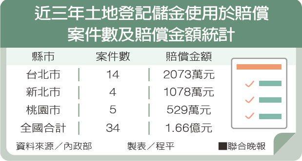 近三年土地登記儲金使用於賠償案件數及賠償金額統計。 聯合晚報提供