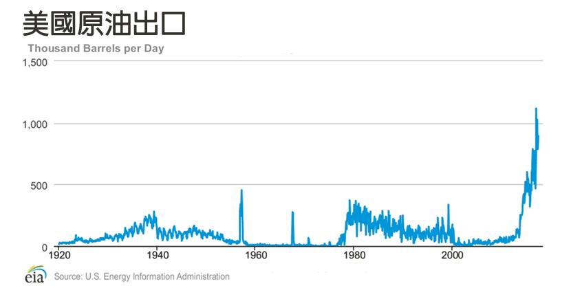 資料來源/美國能源資訊局