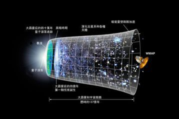 描述宇宙膨脹的藝術構想圖。 圖/取自維基共享