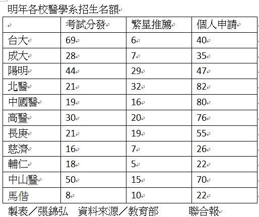 明年11校系醫學系只有台大過半名額用考試分發招生。製表/張錦弘