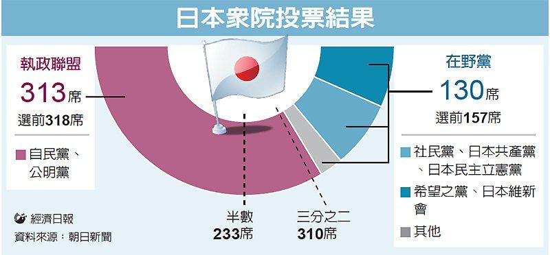 日本眾院投票結果 圖/經濟日報提供