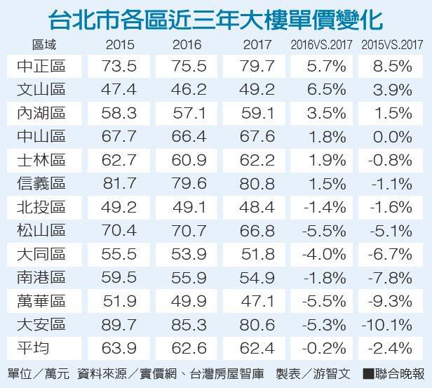 台北市各區近三年大樓單價變化。 聯合晚報提供