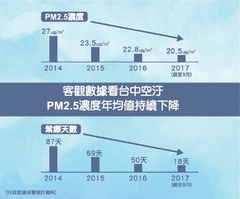 台中改善空汙有成,PM2.5年均值與紫爆天數逐年下降。