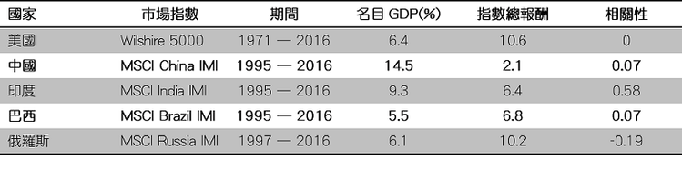 資料來源: Federal Reserve Economic Data, Mor...
