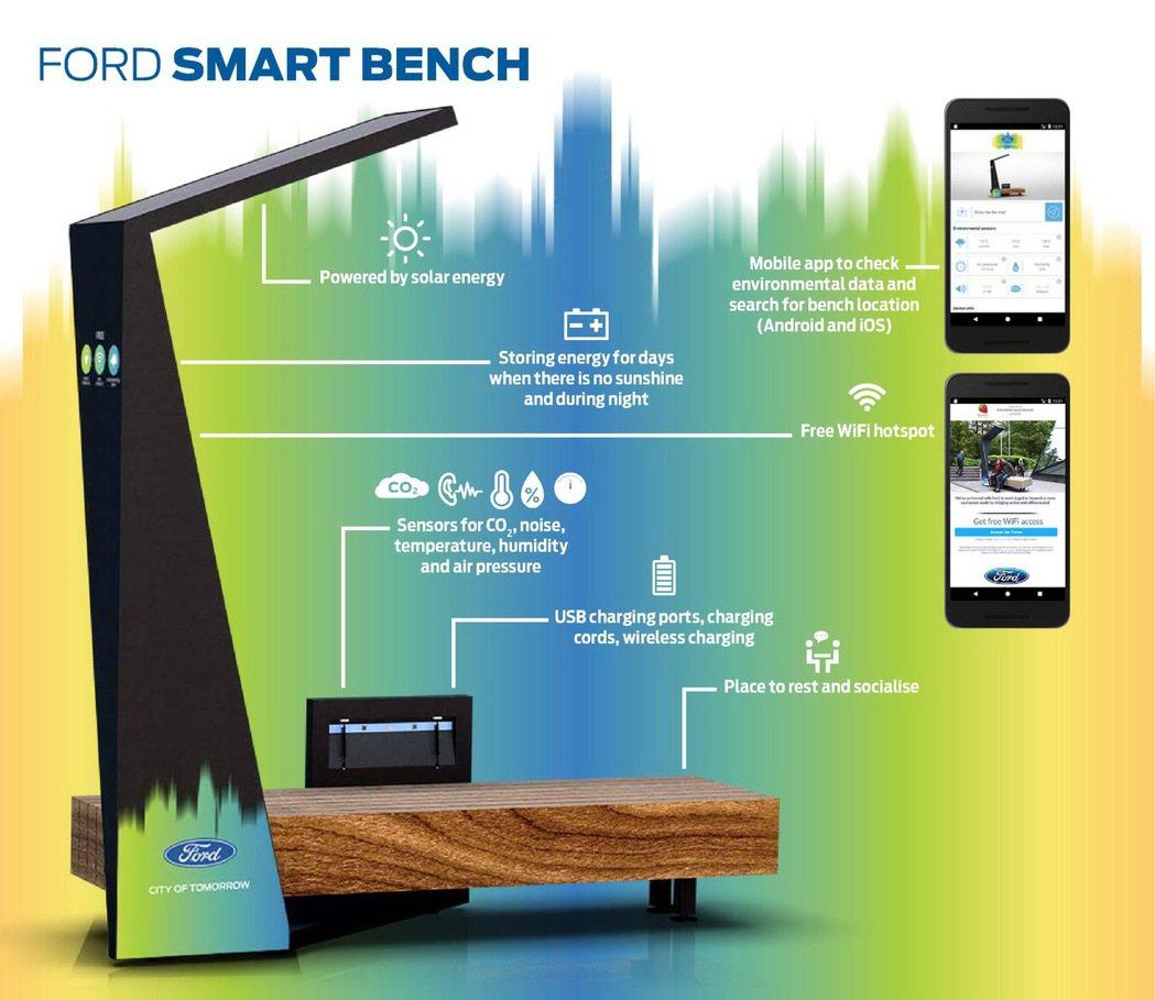 Ford智慧長椅不僅可幫助行人使用行動裝置,以規劃後續的行程,更具備了監控噪音、...
