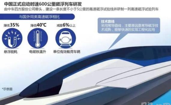 中國中車已經啟動時速600公里磁浮列車研發。取自東方財富網。