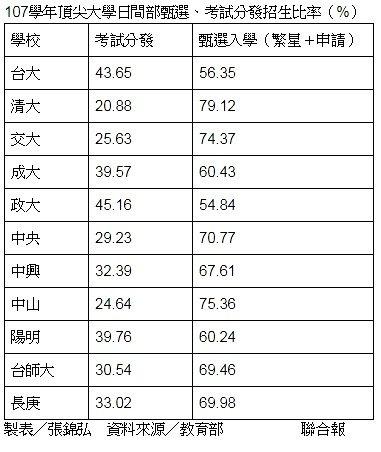 教育部下午發布最新統計,明年11所頂尖大學繁星、申請等甄選招生名額都過半。製表/...