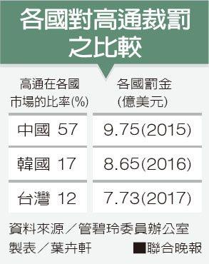各國對高通裁罰之比較 製表/葉卉軒 資料來源/管碧玲委員辦公室
