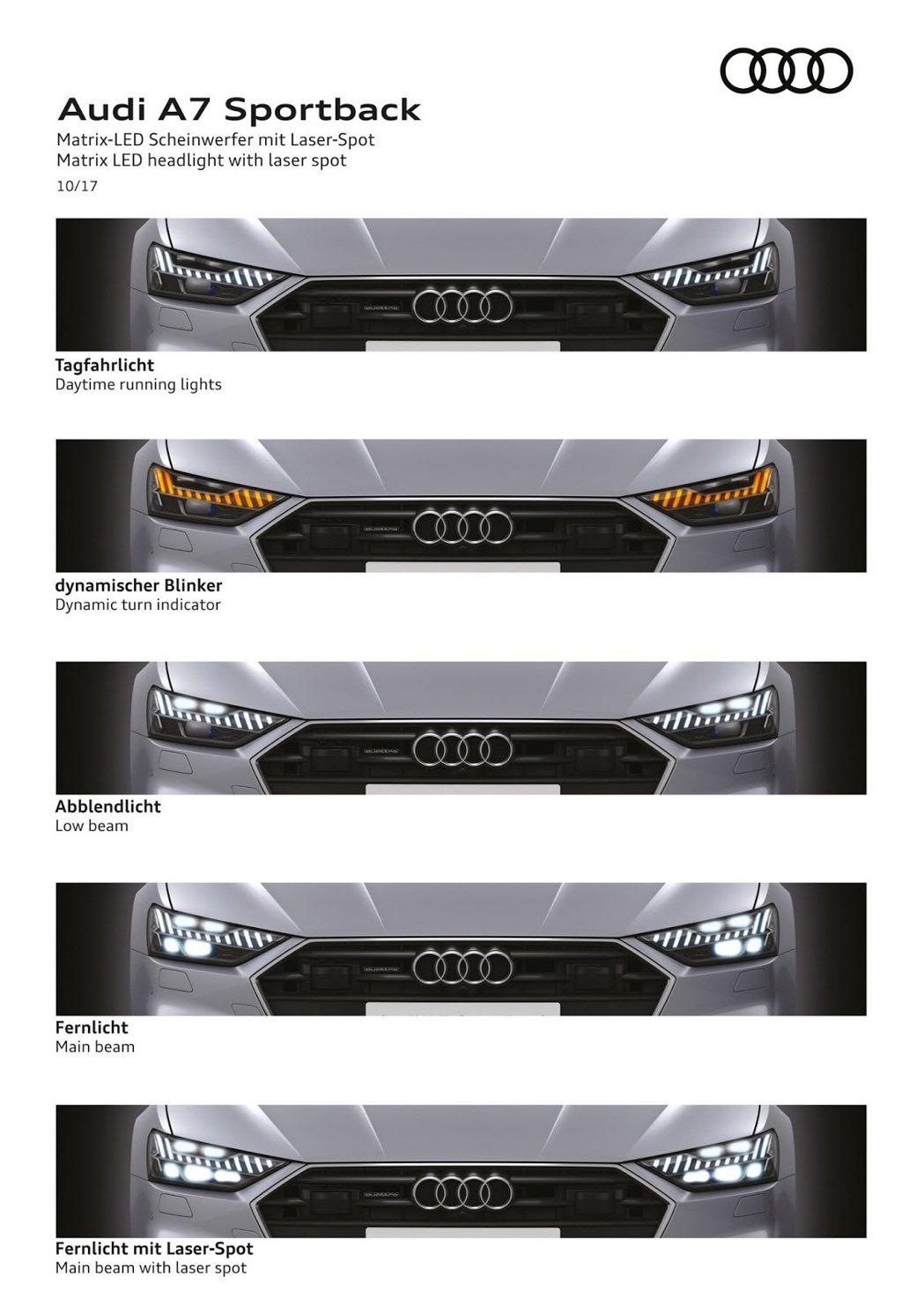 Audi A7 Sportback 頭燈展示說明。 摘自Audi