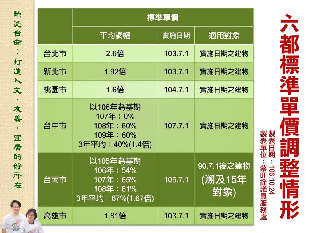 六都房屋稅調整情況。圖/台南市議員蔡旺詮提供