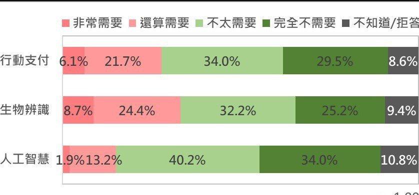 消費者對三類熱門FinTech服務的需求調查