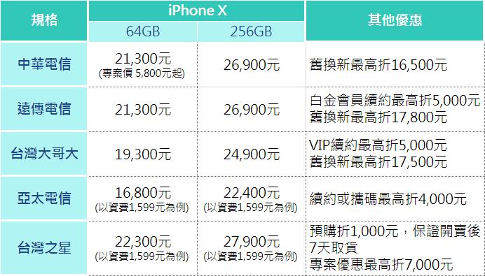 iPhoneX電信開賣價。 圖/聯合新聞網