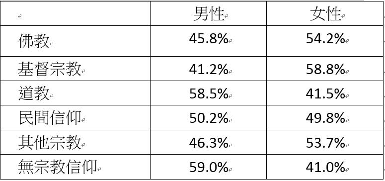表一、台灣社會各宗教群體內的性別比例(2014年)。 圖/作者自製